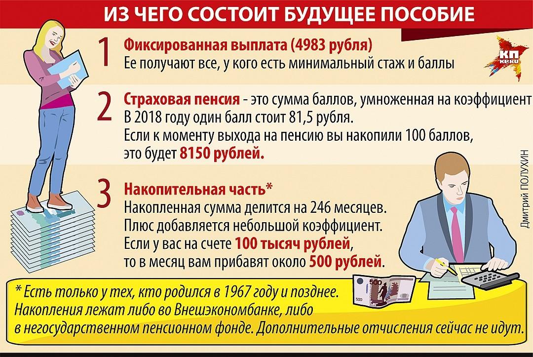 Как рассчитать страховую пенсию формула пенсионный срочный вклад сбербанк россии